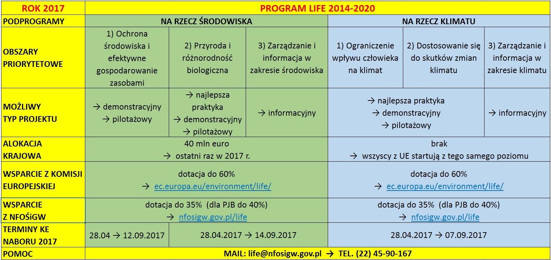 Program LIFE w skrócie